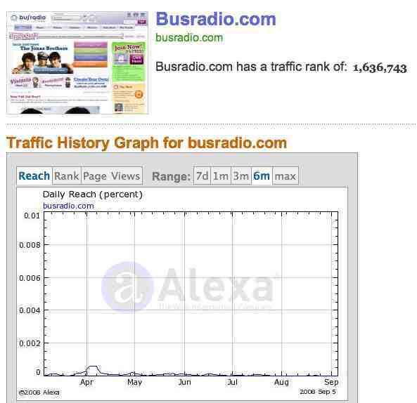 http://www.alexa.com/data/details/traffic_details/Busradio.com